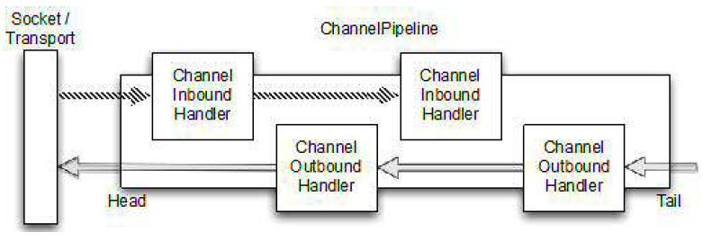 channelpipelinenew
