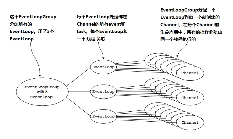 eventloopgroup
