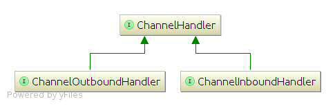 channelhandler