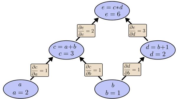 chain_derive_graph