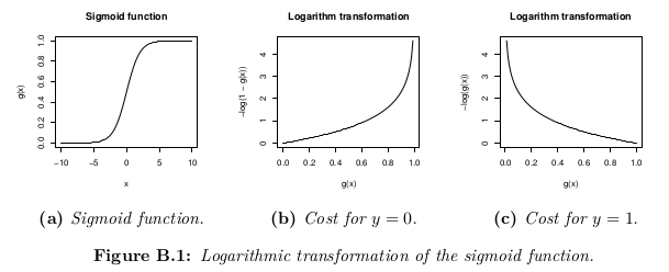 logarithmic_transformation