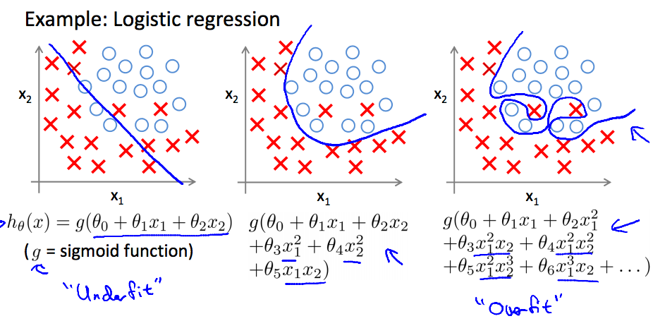 logistics_regression_overfitting