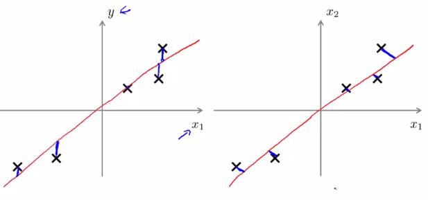 linear_regression&pca